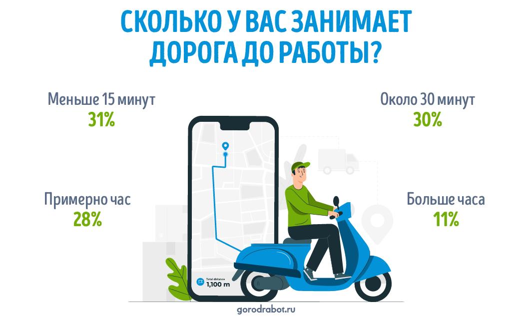 Сколько времени россияне тратят на дорогу до работы