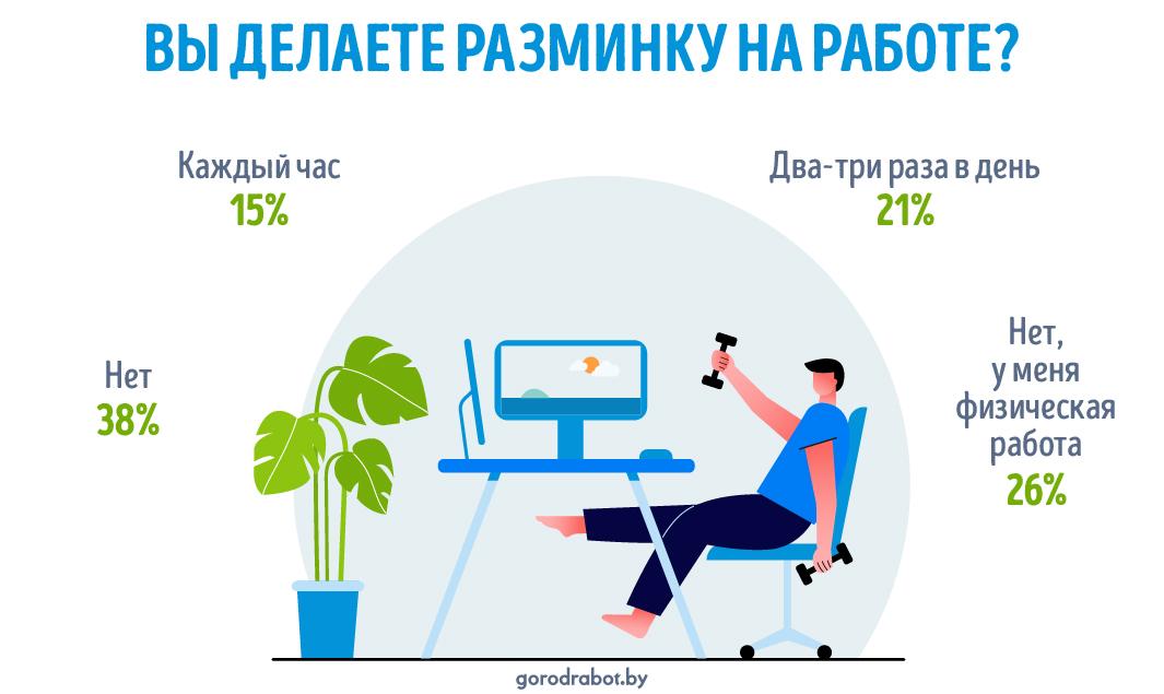 Фитнес на работе ‒ сколько белорусов делает разминку в течение дня