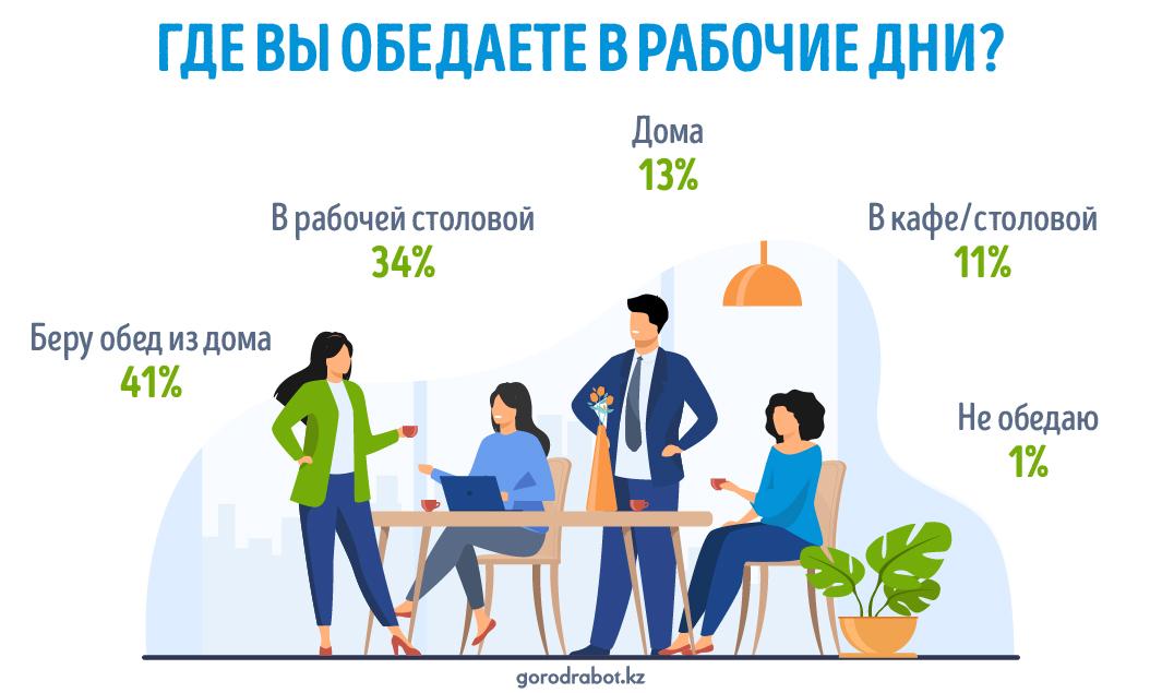 Где казахстанцы обедают в рабочие дни