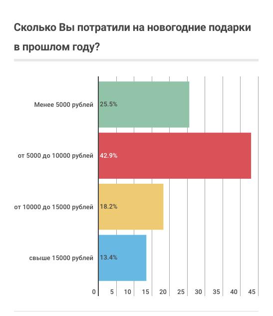 Всё больше россиян выбирают онлайн-покупку подарков на Новый год