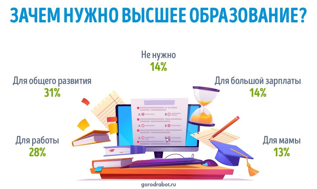 Зачем россияне хотят получить высшее образование
