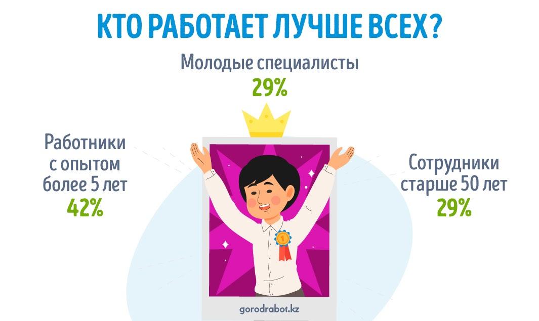 Кто работает лучше всех в Казахстане