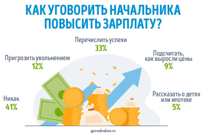 Как уговорить начальника повысить зарплату ‒ опрос GorodRabot.ru