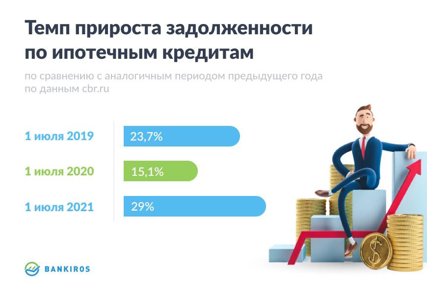 """Исследование Bankiros.ru: """"Ужесточение условий по ипотеке без залога: где сейчас выгодно взять ипотеку с низким взносом?"""""""